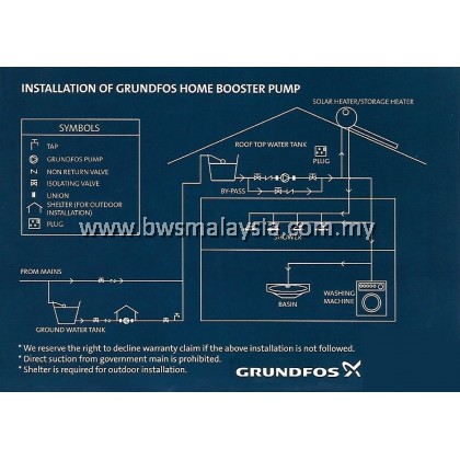 Grundfos CM3-5PM1 (CMB3-46) Water Pump | Free Rubber Matt | Free Delivery